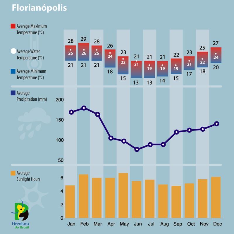 Climate diagram of Florianopolis, Brazil